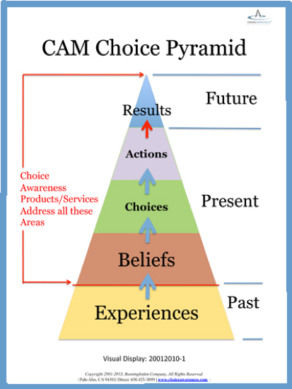choice-pyramid
