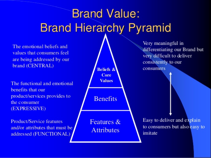 brand-value-brand-hierarchy-pyramid