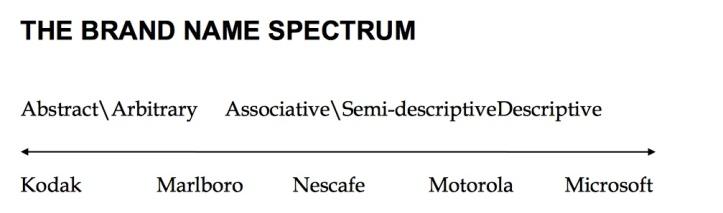 name-spectrum