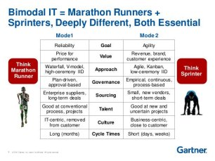 bimodal-it-gartner-runner-sprinter