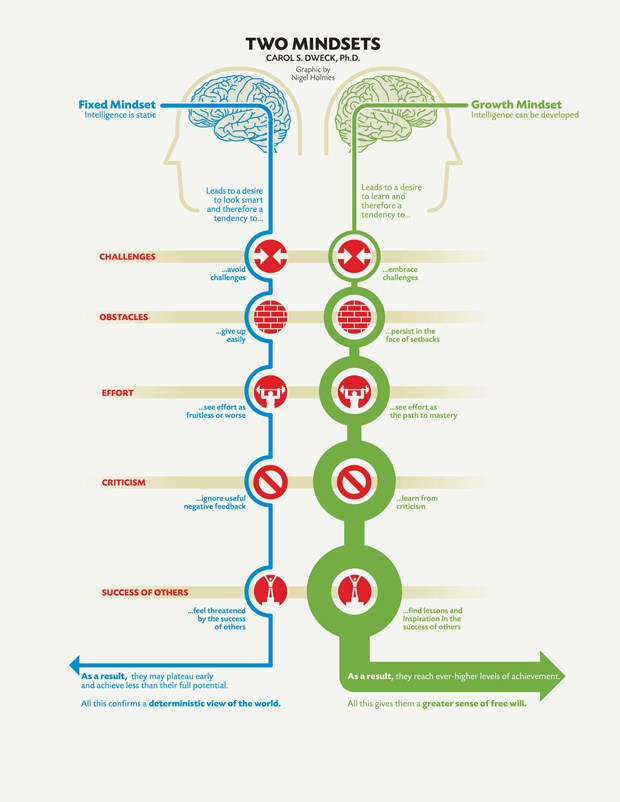 growth-fixed-mindset-dweck