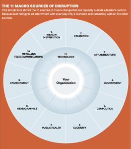 12-Macro-Sources-Disruption