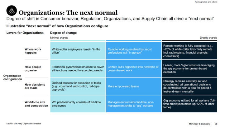 organisations-nextnormal