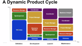 FirstPrinciples-GooglePM-DynamicProductCycle
