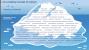 15-Iceberg-ConceptofCulture