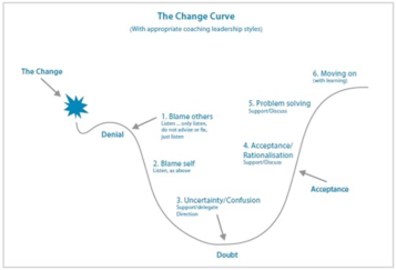 Jcurve-change